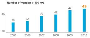 European, 100 million euro vendors, 2010