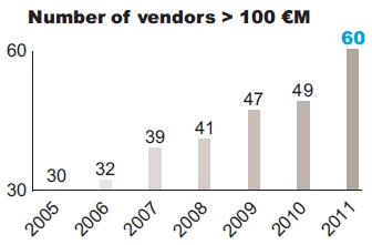 Number of vendors > 100 €M
