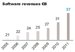 Software revenues m€